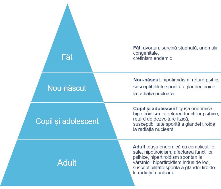 Spectrul de tulburări cauzate de deficiența de iod