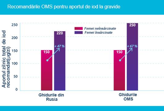 Recomandările din Rusia și ale OMS privind aportul de iod la femeile însărcinate