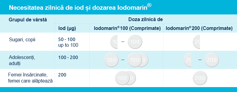Aportul recomandat de iod pentru profilaxie la copii, adulți și în timpul sarcinii